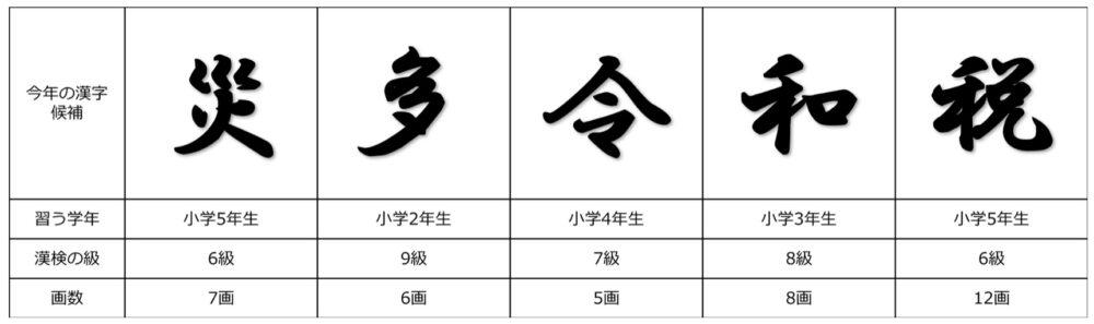 今年の漢字候補のプロフィール