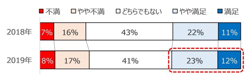あるサービス満足度の前年比較(グラフ)