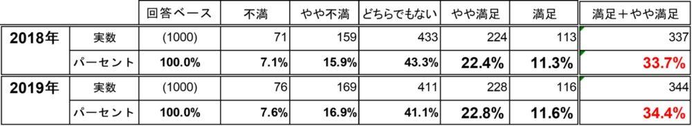 あるサービス満足度の前年比較(表)