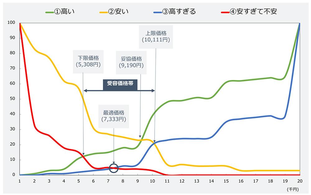 PSMの分析結果グラフの例
