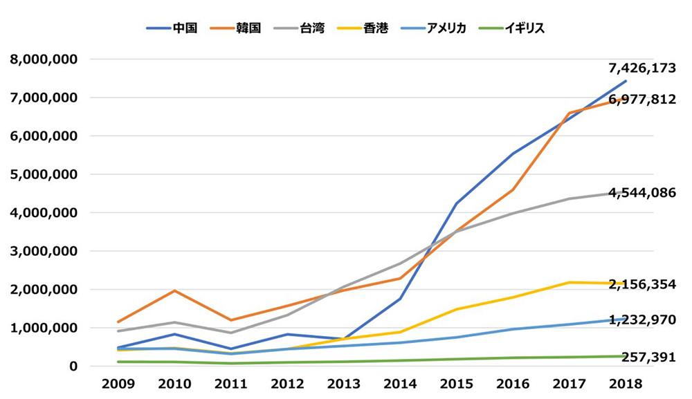 国別の訪日観光客数の推移