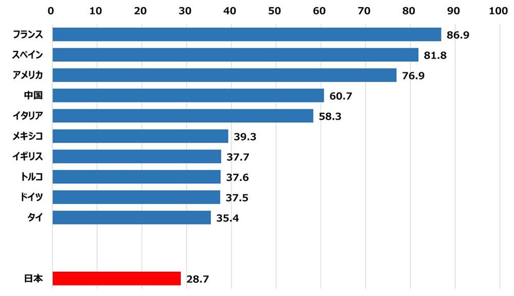 国別の外国人観光客数(2017年)
