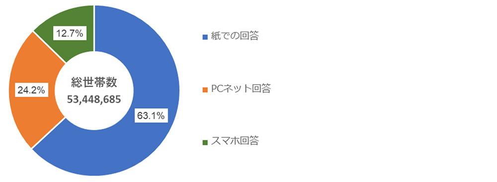 平成27年国勢調査における回答方法