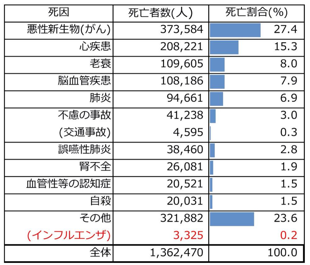 日本人の死因別死亡者数・死亡割合