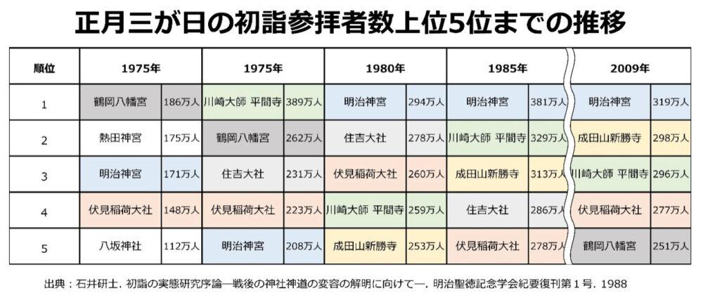 正月三が日の初詣参拝者数上位5位までの推移(1975年~2009年)