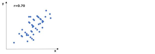 データの相関が高い散布図の例