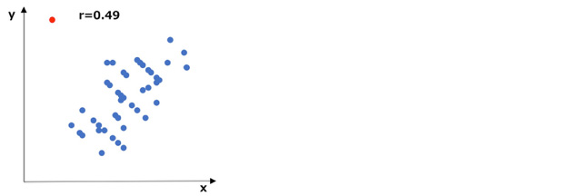 データの相関が高い散布図の例(外れ値あり)