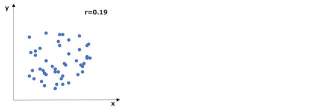 データの相関が低い散布図の例