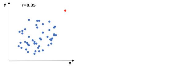 データの相関が低い散布図の例(外れ値あり)