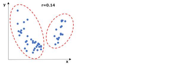 セグメントを分けて相関を見た方がよい散布図の例