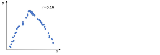 相関は低いが何らかの規則性がみられる散布図の例