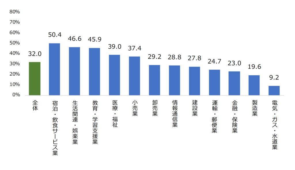 新卒者の3年以内の離職率