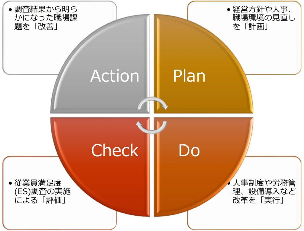 従業員満足度(ES)向上のためのPDCAサイクル