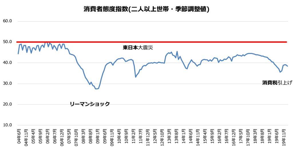 消費者態度指数の推移(二人以上世帯・季節調整値)