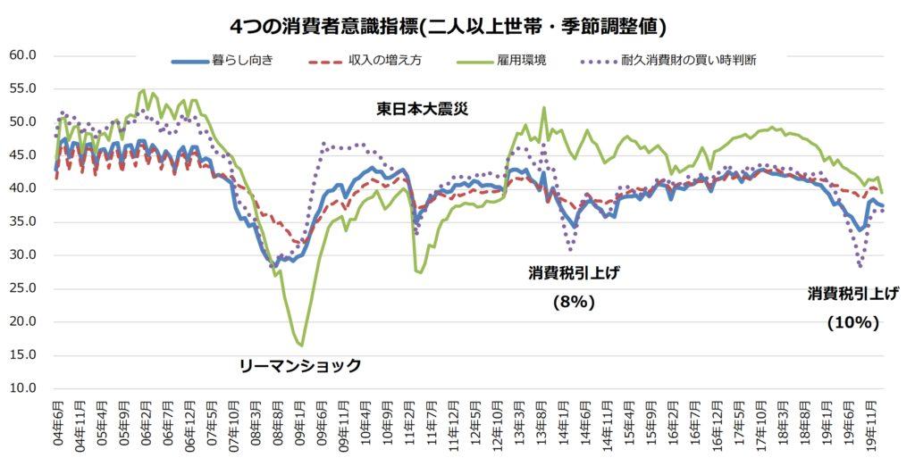 4つの消費者意識指標(二人以上世帯・季節調整値)