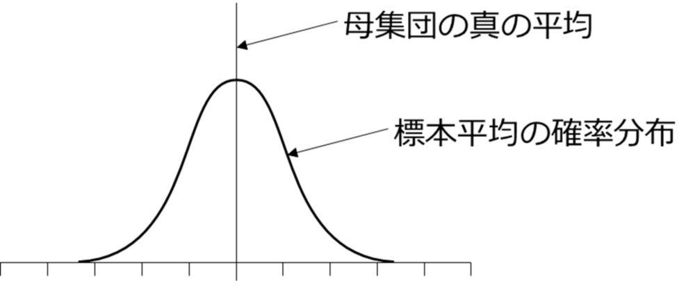中心極限定理
