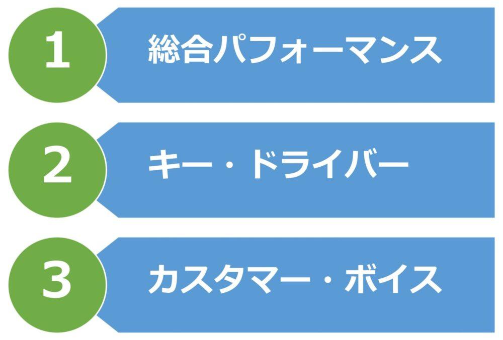 顧客満足度調査から得られる3つの重要な情報