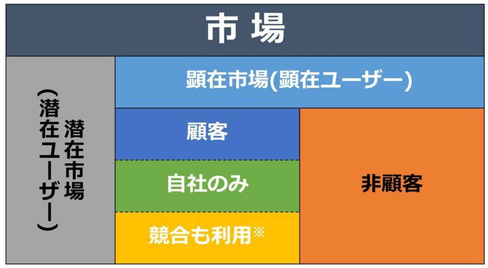市場での顧客構造