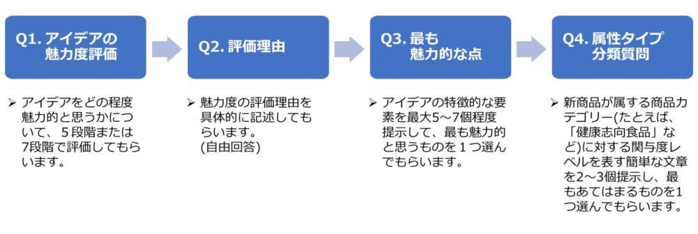 アイデア・スクリーニング調査の基本的な構成