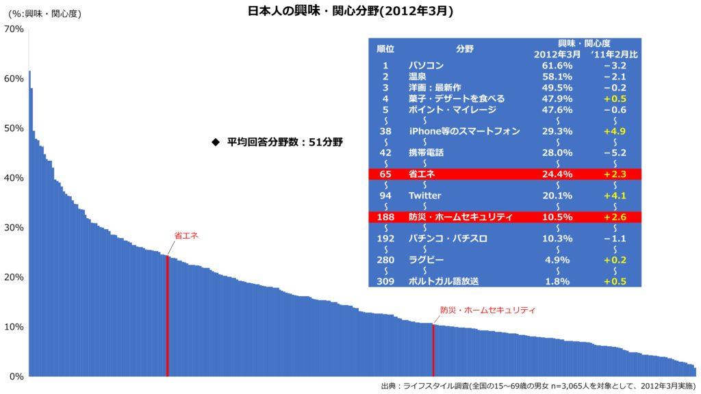 日本人の興味・関心分野。