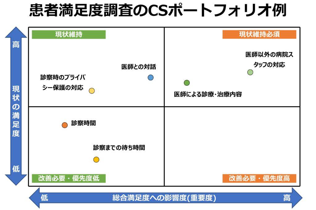 患者満足度調査のCSポートフォリオ例