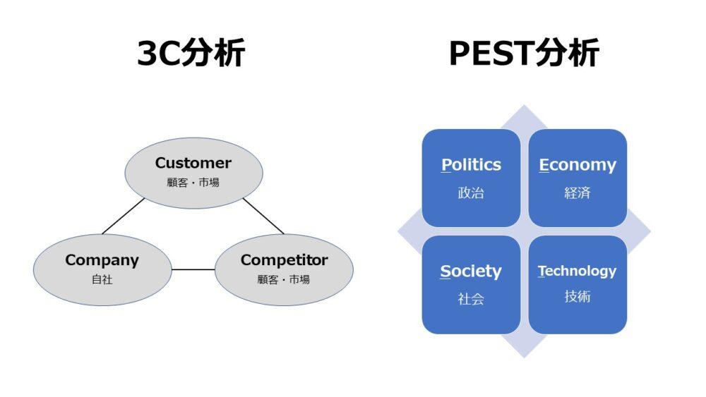 分析フレームワーク