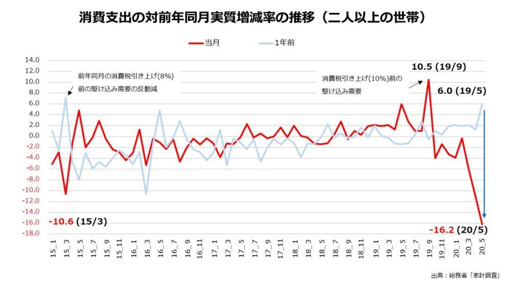 当月と1年前の数値を重ねた家計調査のグラフ