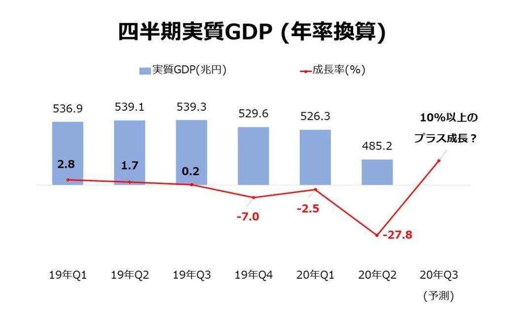 四半期実質GDP