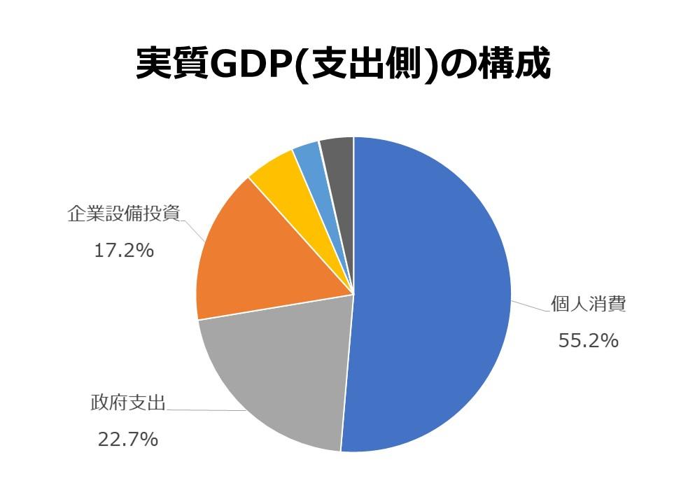 実質GDP(支出側)の構成