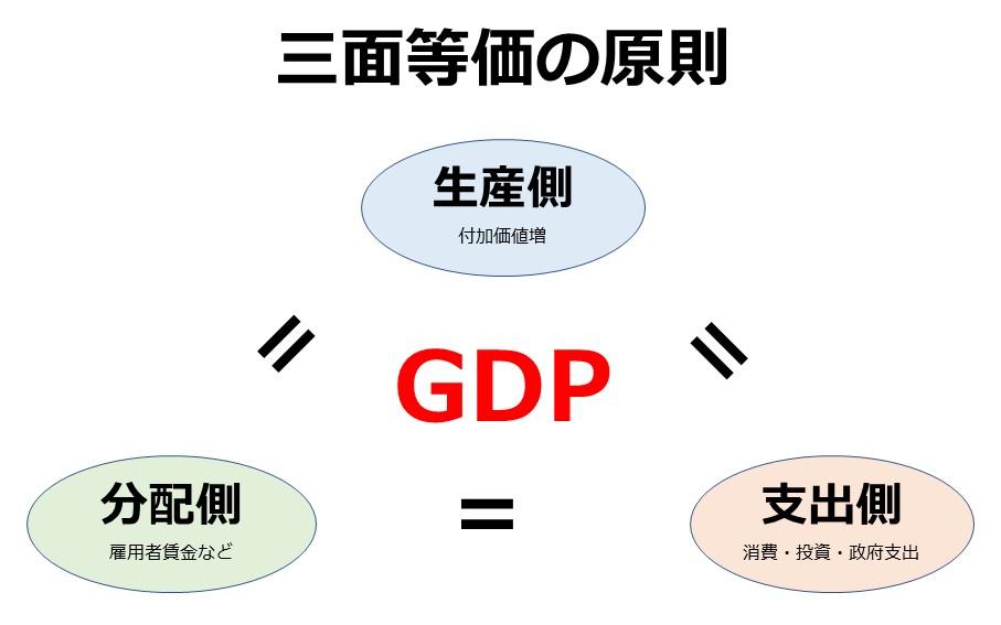 GDPの三面等価