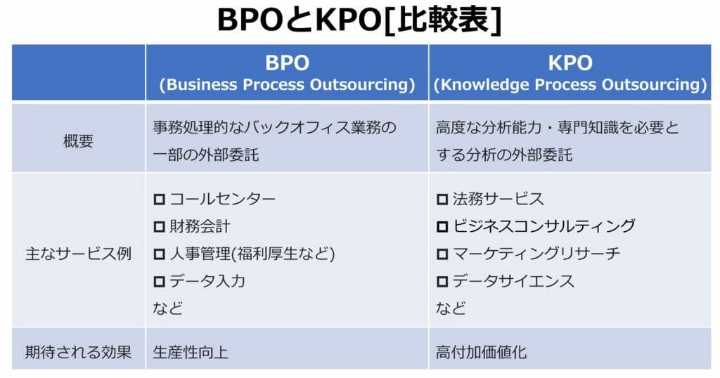 BPOとKPOの比較表。KPOはコンサルティング、マーケティングリサーチ、データサイエンスなど。
