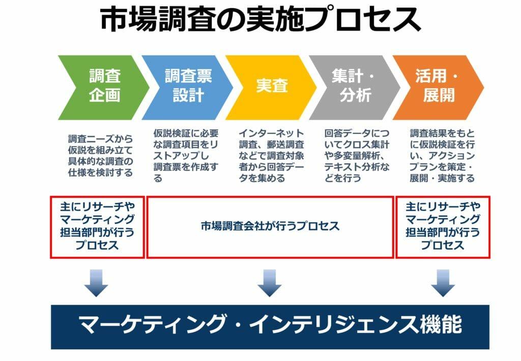 市場調査/マーケティングリサーチの実施プロセス