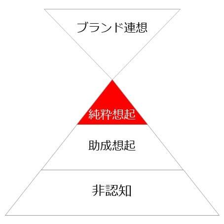 認知度ピラミッド