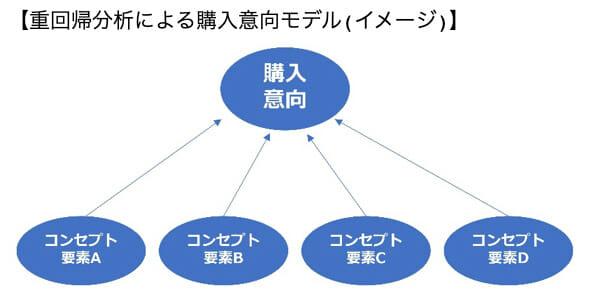 重回帰分析による購入意向モデル(イメージ)