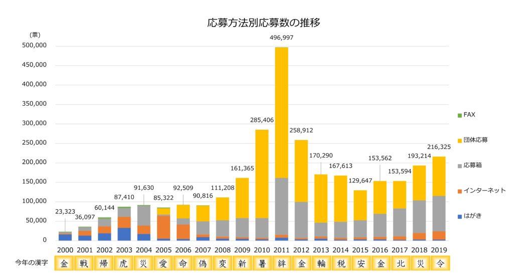 「今年の漢字」の応募方法別応募数の推移グラフ