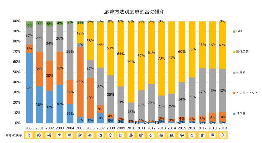 「今年の漢字」の応募方法別応募割合の推移グラフ