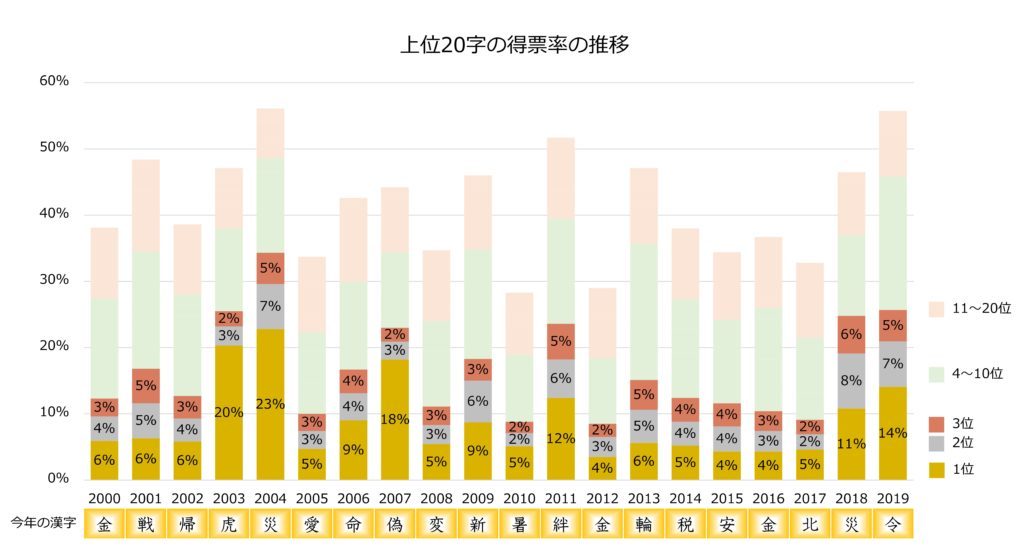 「今年の漢字」上位20字の得票率の推移グラフ