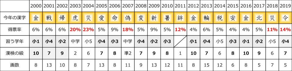 「今年の漢字」の難易度レベル一覧表