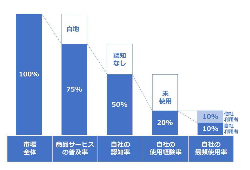 認知率・使用率のグラフ