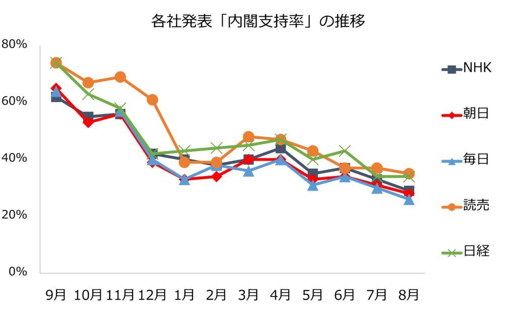 菅内閣の支持率推移