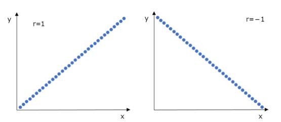 正負の相関の散布図