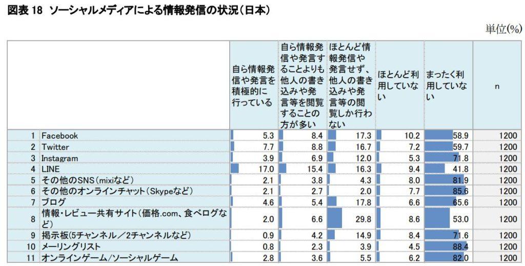 ソーシャルメディアによる情報発信の状況(日本)
