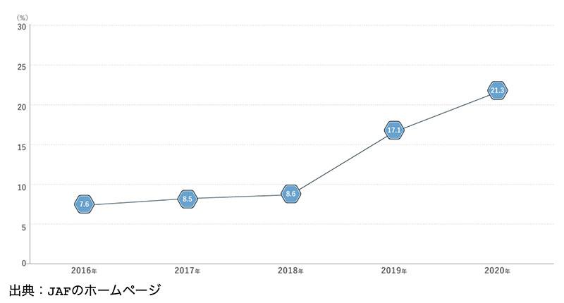 信号機のない横断歩道における車の一時停止率(三重県)