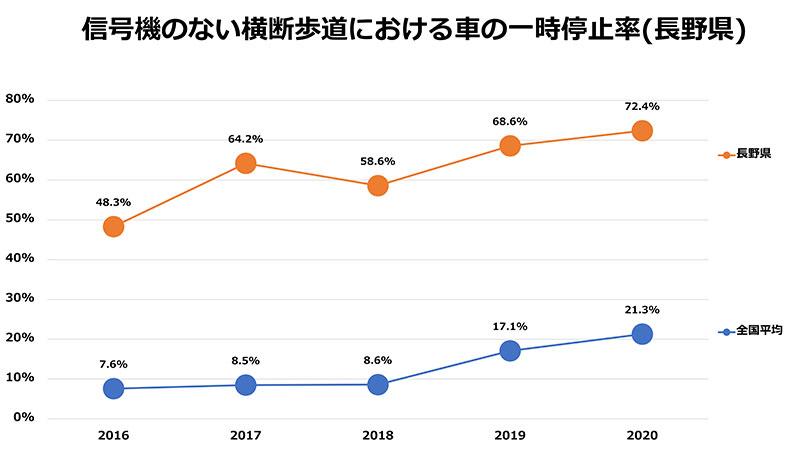 信号機のない横断歩道における車の一時停止率(長野県)