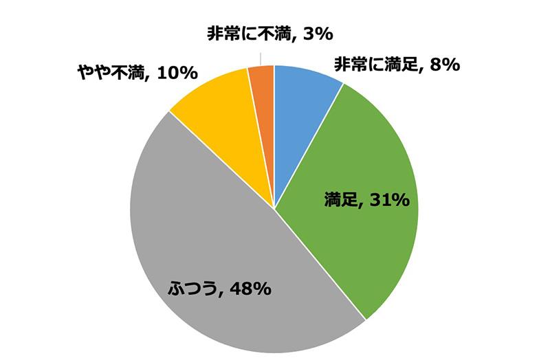顧客満足度調査結果の円グラフ