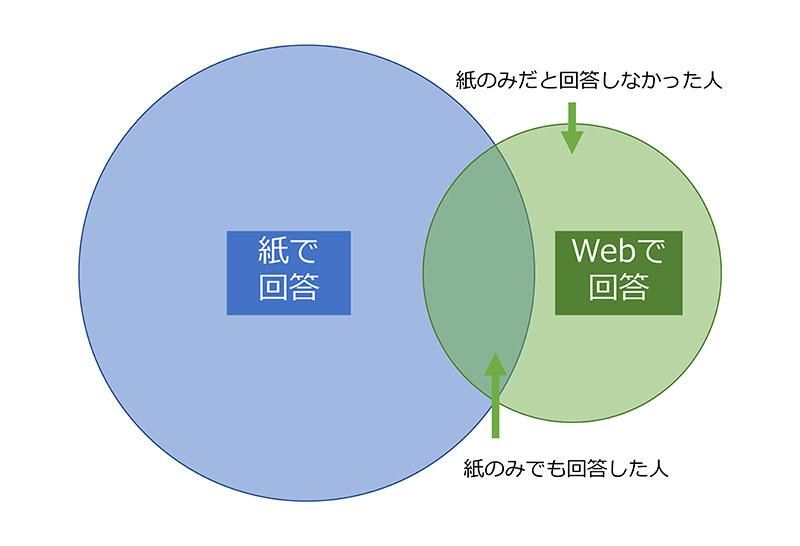 Web併用で回答が増える効果