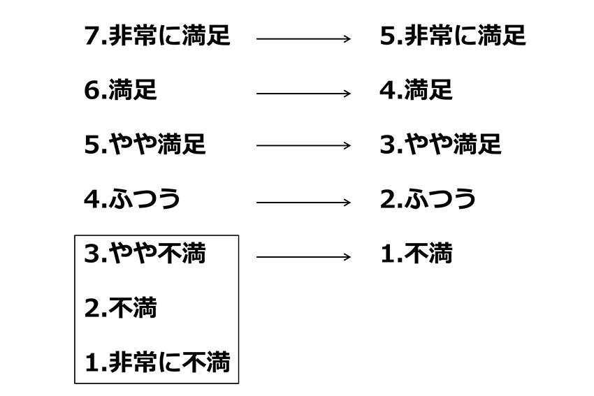 満足度質問の変形5段階評価