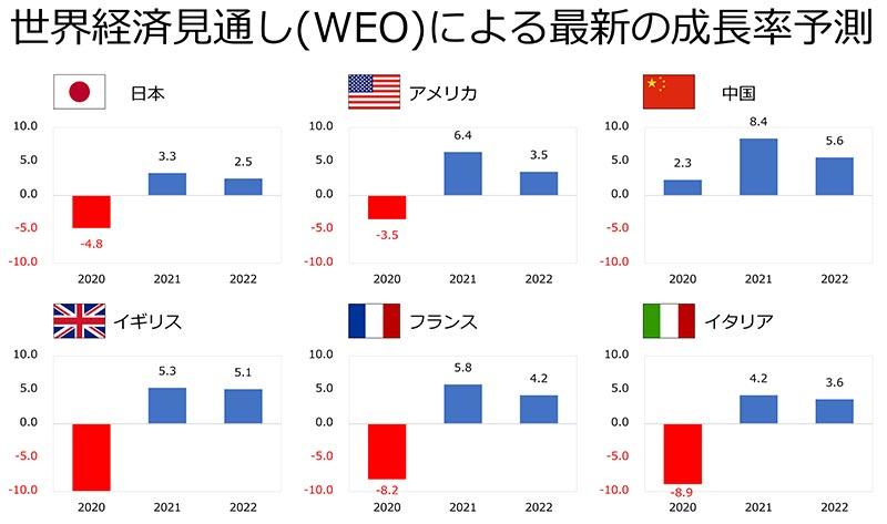 世界経済見通し(WEO)による最新の成長予測