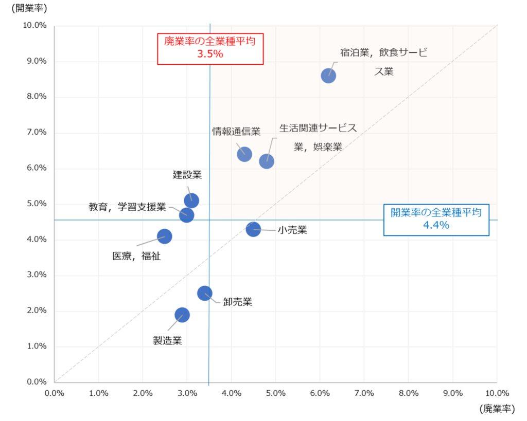 業種別の開廃業率