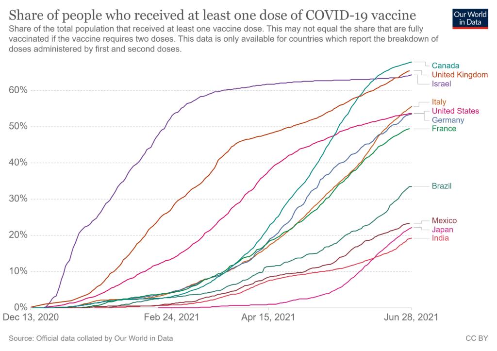 ワクチン接種率